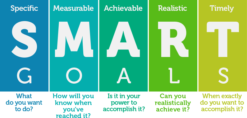 Smart goals are specific measurable achievalbe realistic and timely